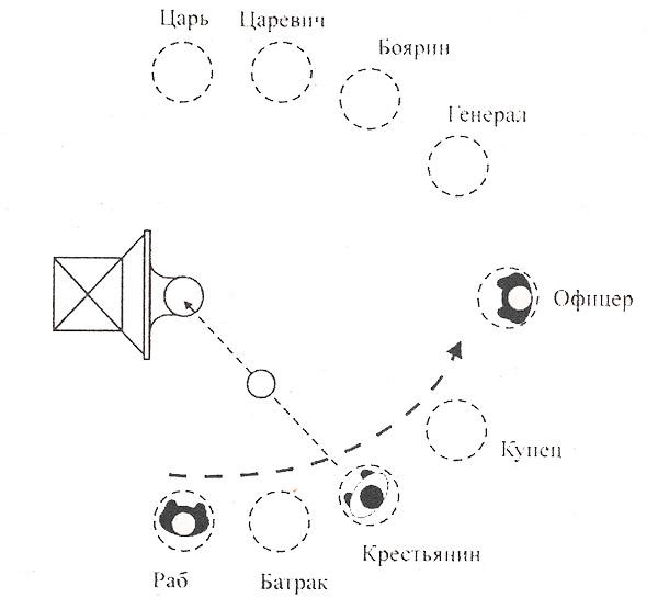 Схема бросания мяча